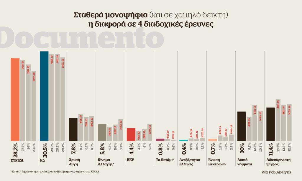 Δημοσκόπηση Documento: Στην τελική ευθεία με τη διαφορά στο 2,3%