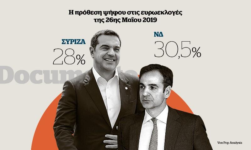 Δημοσκόπηση Documento: Στο 2,5% η ψαλίδα δίχως υπολογισμό για τον αντίκτυπο των νέων μέτρων
