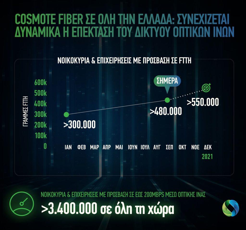 Cosmote: Πάνω από 480.000 οι γραμμές οπτικής ίνας μέχρι το σπίτι σε όλη την Ελλάδα