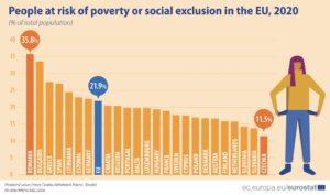 Eurostat-Ελλάδα: Απειλή φτώχειας για πάνω από 1 στους 4 Έλληνες